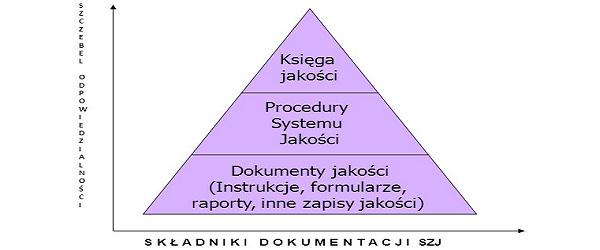 Dokumenty jakości - zapisy jakości