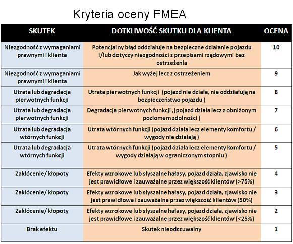 Kryteria oceny FMEA