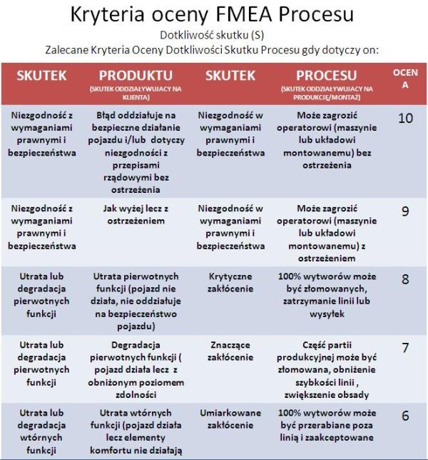 Kryteria oceny fmea procesu