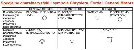 PPAP Symbole