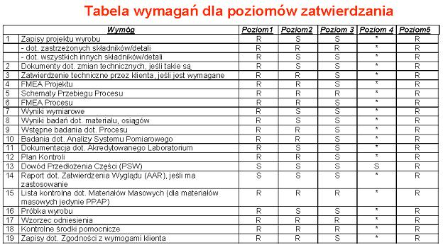 PPAP tabela wymagań