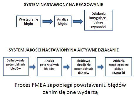 Proces FMEA