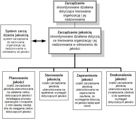 System Zarzadzania Jakoscia