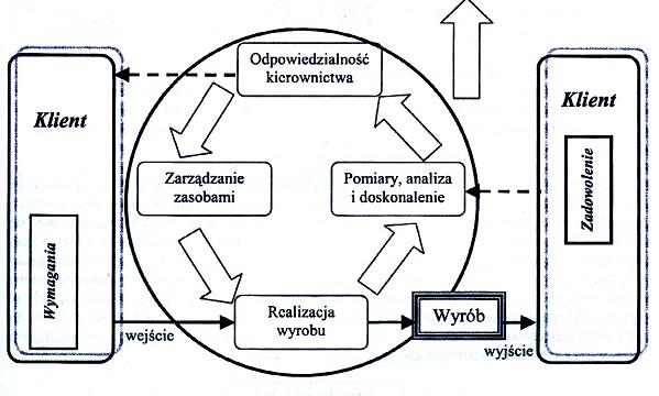 Ciagle Doskonalenie Systemu Zarzadzania Jakością
