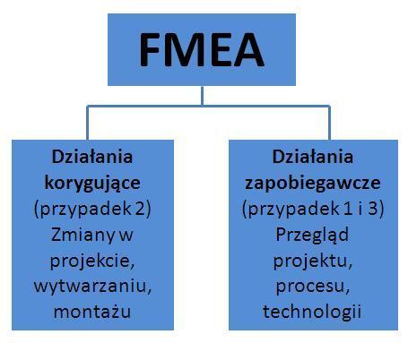 Działania FMEA