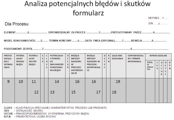 Przykładowy formularz FMEA