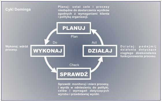 Cykl Deminga