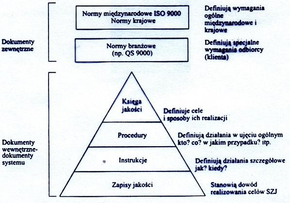 Rodzaje Dokumnetow Systemu Zarzadzania Jakością